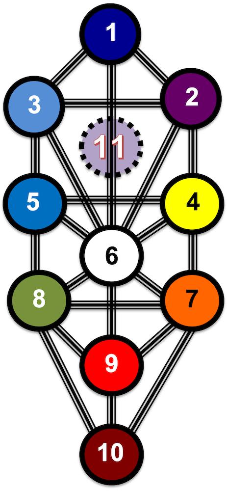 10 Sephiroth