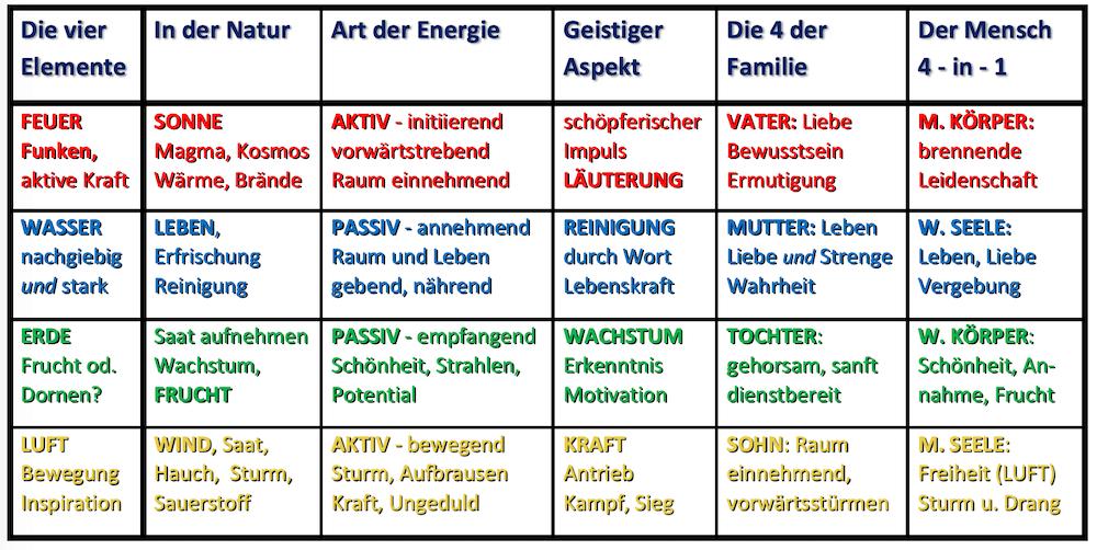 4 Elemente, Tabellen-Übersicht