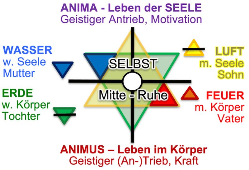 Die 4 Elemente im Hexagramm
