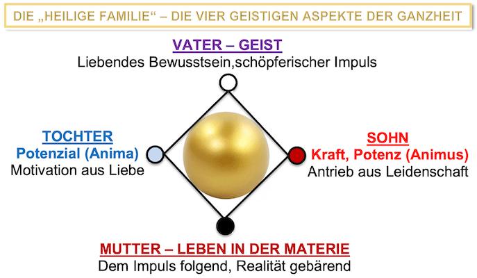 Ganzheit – die Vier der Familie