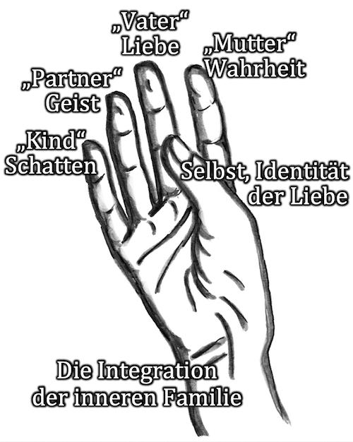 Die Integration der inneren Familie