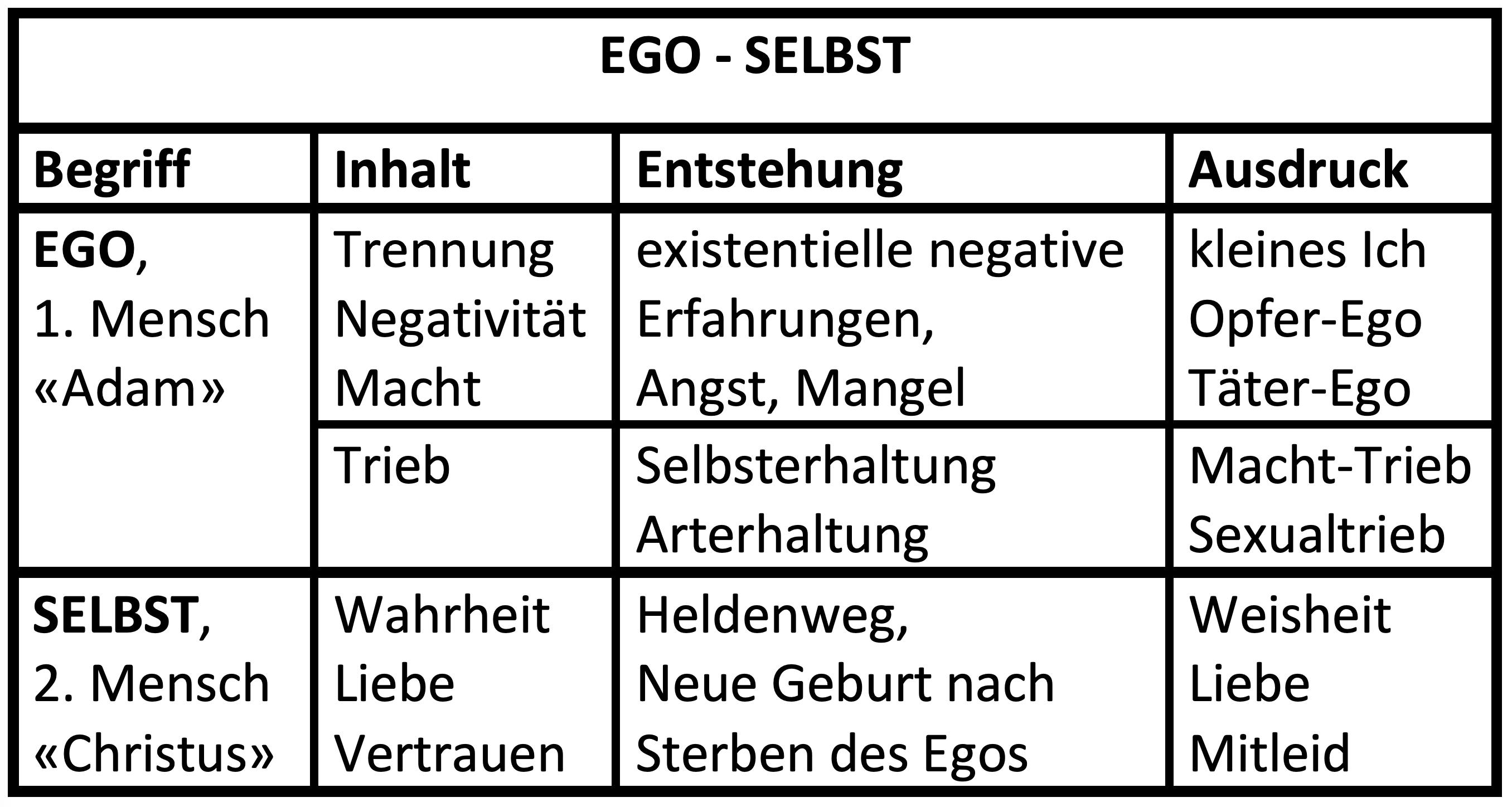 Ego-Selbst