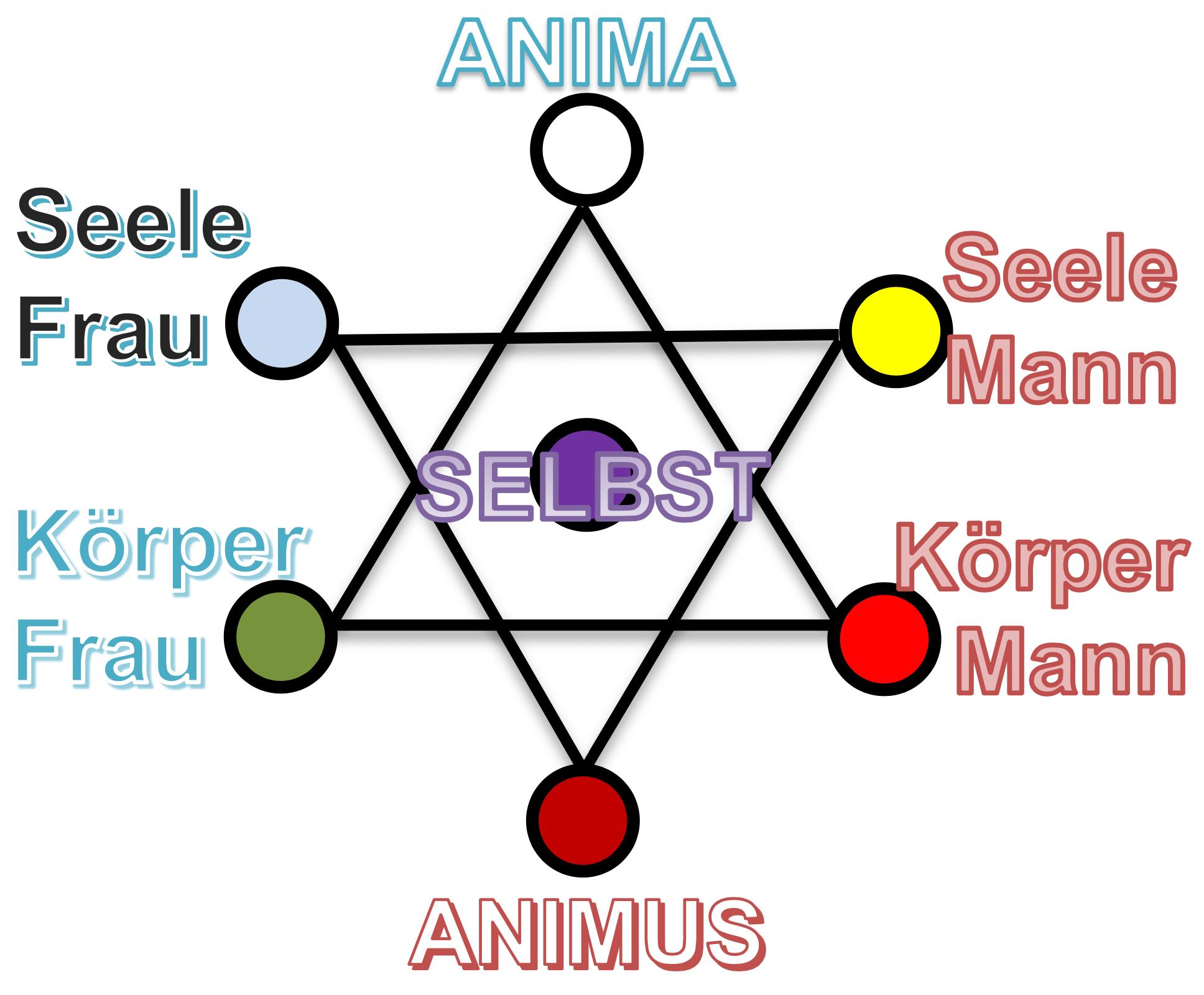 Hexagramm Mann-Frau