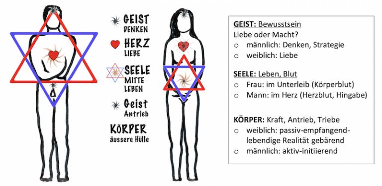 Körper - Seele - Geist von Mann und Frau