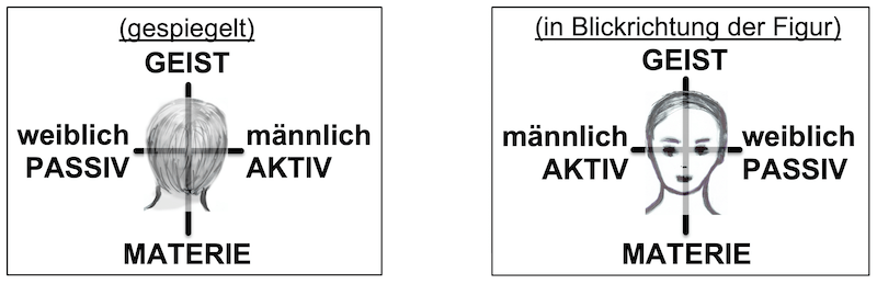 Links-Rechts in grafischen Darstellungen