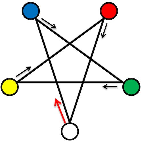 Pentagramm für die Dynamik der Fünf
