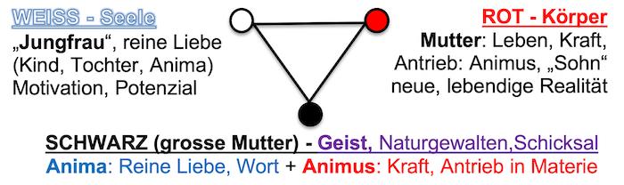 Triade Ganzheit Gott/Göttin, weiblich