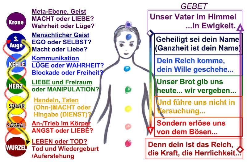 """Gebet """"Unser Vater"""", Ab- und Aufstieg"""